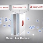 Future Energy: Metal-Air Batteries and Home Fuel Cells