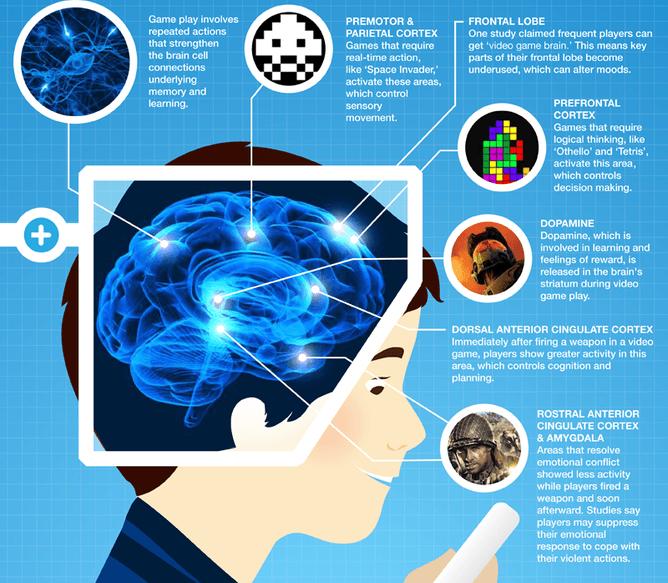 Image result for cognitive enhancement