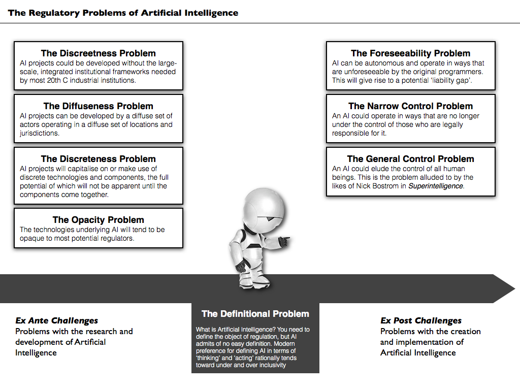 Is Regulation Of Artificial Intelligence Possible H